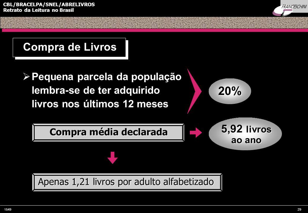154929 CBL/BRACELPA/SNEL/ABRELIVROS Retrato da Leitura no Brasil  Pequena parcela da população lembra-se de ter adquirido livros nos últimos 12 meses Compra de Livros Compra média declarada 20% 5,92 livros ao ano Apenas 1,21 livros por adulto alfabetizado