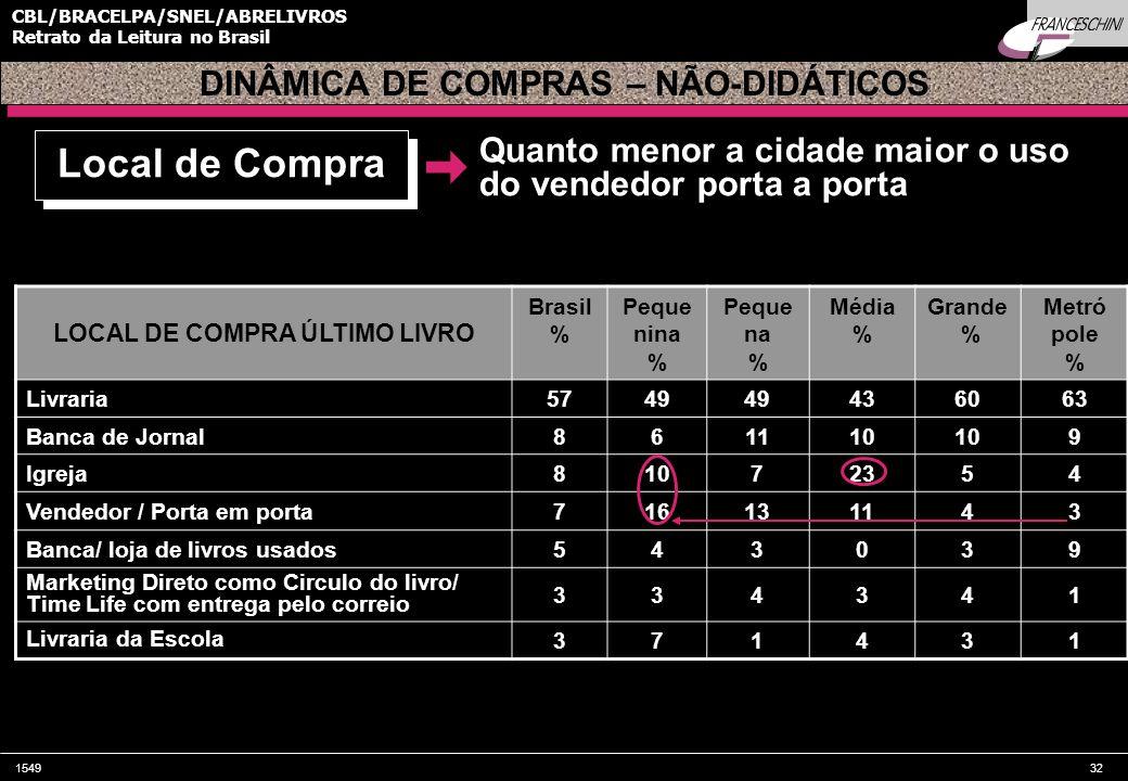 154932 CBL/BRACELPA/SNEL/ABRELIVROS Retrato da Leitura no Brasil DINÂMICA DE COMPRAS – NÃO-DIDÁTICOS Quanto menor a cidade maior o uso do vendedor porta a porta Local de Compra LOCAL DE COMPRA ÚLTIMO LIVRO Brasil % Peque nina % Peque na % Média % Grande % Metró pole % Livraria5749 436063 Banca de Jornal861110 9 Igreja81072354 Vendedor / Porta em porta716131143 Banca/ loja de livros usados543039 Marketing Direto como Circulo do livro/ Time Life com entrega pelo correio 334341 Livraria da Escola 371431