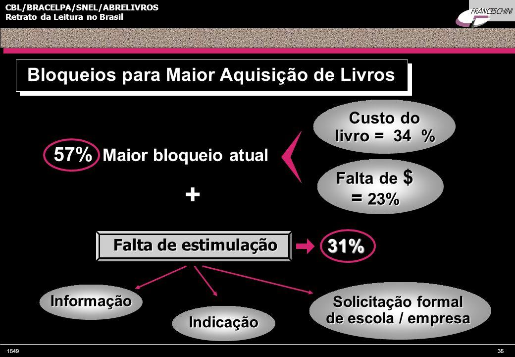 154935 CBL/BRACELPA/SNEL/ABRELIVROS Retrato da Leitura no Brasil 57% Maior bloqueio atual Bloqueios para Maior Aquisição de Livros Custo do livro = 34 % Falta de $ = 23% Falta de estimulação 31% Informação Indicação Solicitação formal de escola / empresa +