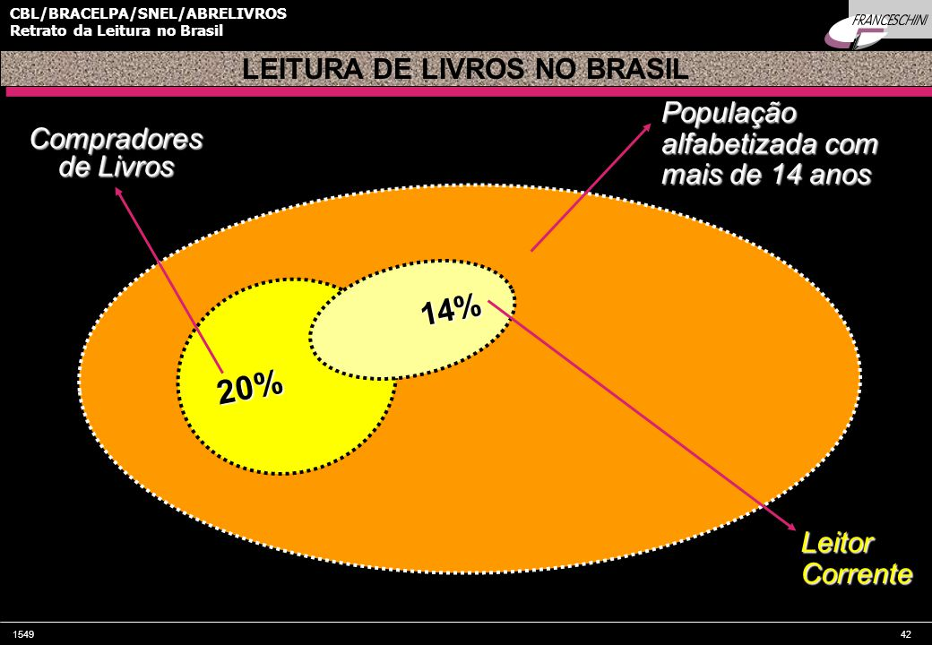 154942 CBL/BRACELPA/SNEL/ABRELIVROS Retrato da Leitura no Brasil População alfabetizada com mais de 14 anos 20% LEITURA DE LIVROS NO BRASIL Compradores de Livros 14% Leitor Corrente