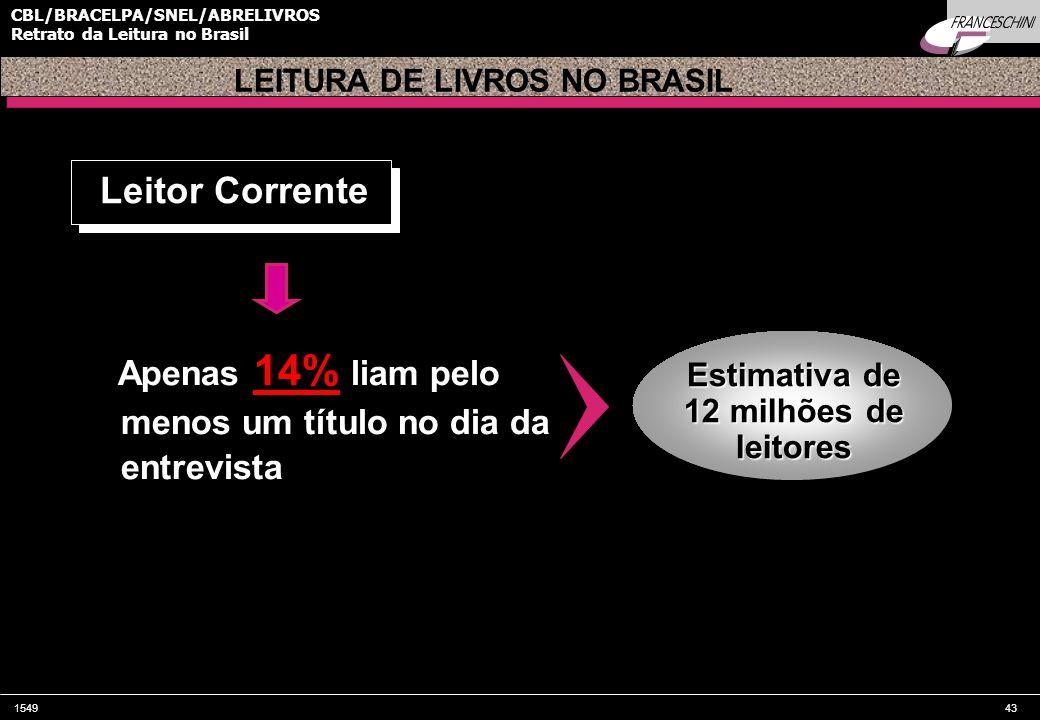 154943 CBL/BRACELPA/SNEL/ABRELIVROS Retrato da Leitura no Brasil Apenas 14% liam pelo menos um título no dia da entrevista Leitor Corrente Estimativa de 12 milhões de leitores LEITURA DE LIVROS NO BRASIL