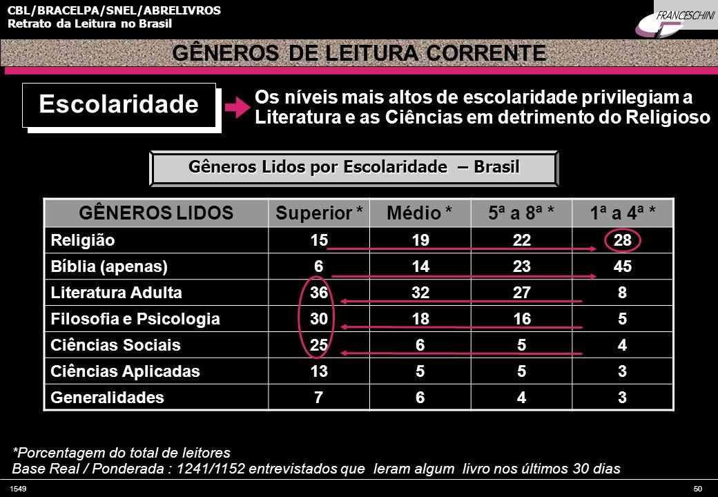 154950 CBL/BRACELPA/SNEL/ABRELIVROS Retrato da Leitura no Brasil Os níveis mais altos de escolaridade privilegiam a Literatura e as Ciências em detrimento do Religioso GÊNEROS LIDOSSuperior *Médio *5ª a 8ª *1ª a 4ª * Religião15192228 Bíblia (apenas)6142345 Literatura Adulta3632278 Filosofia e Psicologia3018165 Ciências Sociais25654 Ciências Aplicadas13553 Generalidades7643 GÊNEROS DE LEITURA CORRENTE Escolaridade Gêneros Lidos por Escolaridade – Brasil *Porcentagem do total de leitores Base Real / Ponderada : 1241/1152 entrevistados que leram algum livro nos últimos 30 dias