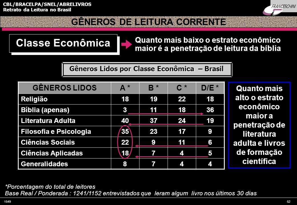 154952 CBL/BRACELPA/SNEL/ABRELIVROS Retrato da Leitura no Brasil Quanto mais baixo o estrato econômico maior é a penetração de leitura da bíblia GÊNEROS LIDOSA *B *C *D/E * Religião18192218 Bíblia (apenas)3111836 Literatura Adulta40372419 Filosofia e Psicologia3523179 Ciências Sociais229116 Ciências Aplicadas18745 Generalidades8744 GÊNEROS DE LEITURA CORRENTE Classe Econômica Gêneros Lidos por Classe Econômica – Brasil *Porcentagem do total de leitores Base Real / Ponderada : 1241/1152 entrevistados que leram algum livro nos últimos 30 dias Quanto mais alto o estrato econômico maior a penetração de literatura adulta e livros de formação científica
