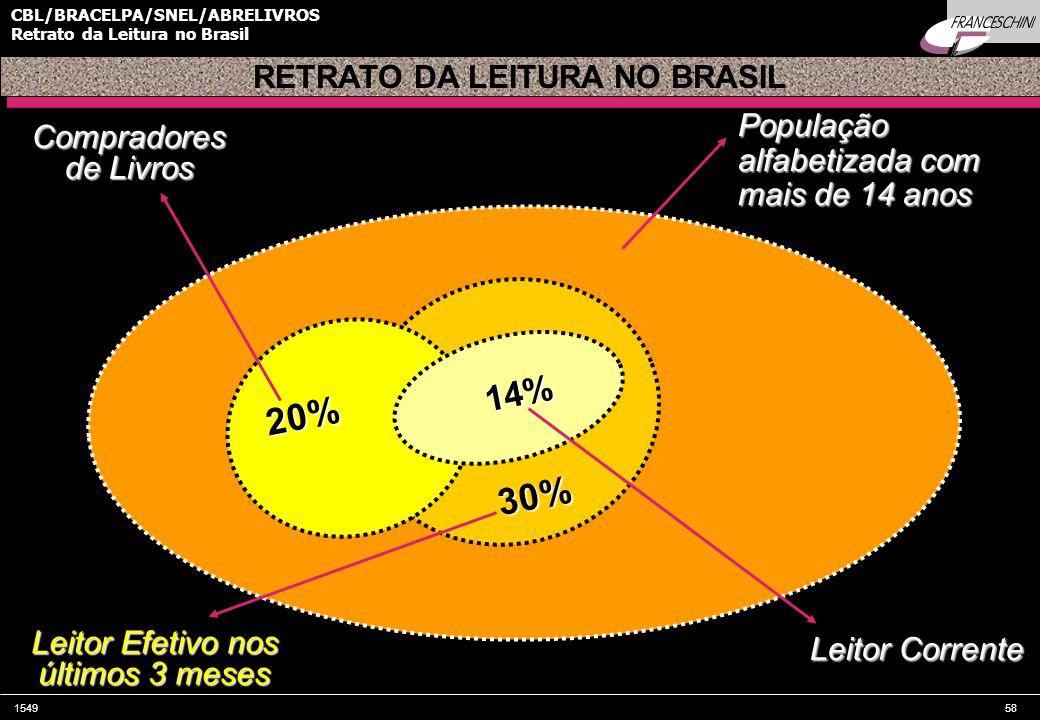 154958 CBL/BRACELPA/SNEL/ABRELIVROS Retrato da Leitura no Brasil População alfabetizada com mais de 14 anos Compradores de Livros Leitor Corrente 20% 14% 30% Leitor Efetivo nos últimos 3 meses RETRATO DA LEITURA NO BRASIL