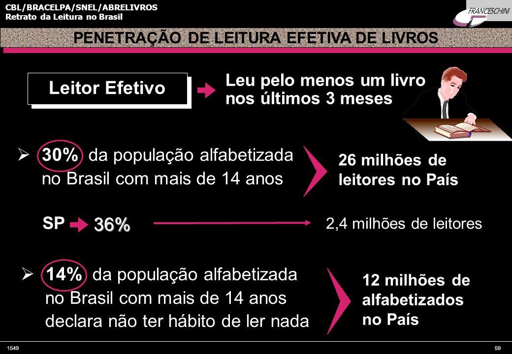 154959 CBL/BRACELPA/SNEL/ABRELIVROS Retrato da Leitura no Brasil  30% da população alfabetizada no Brasil com mais de 14 anos Leitor Efetivo 26 milhões de leitores no País PENETRAÇÃO DE LEITURA EFETIVA DE LIVROS Leu pelo menos um livro nos últimos 3 meses SP36% 2,4 milhões de leitores  14% da população alfabetizada no Brasil com mais de 14 anos declara não ter hábito de ler nada 12 milhões de alfabetizados no País