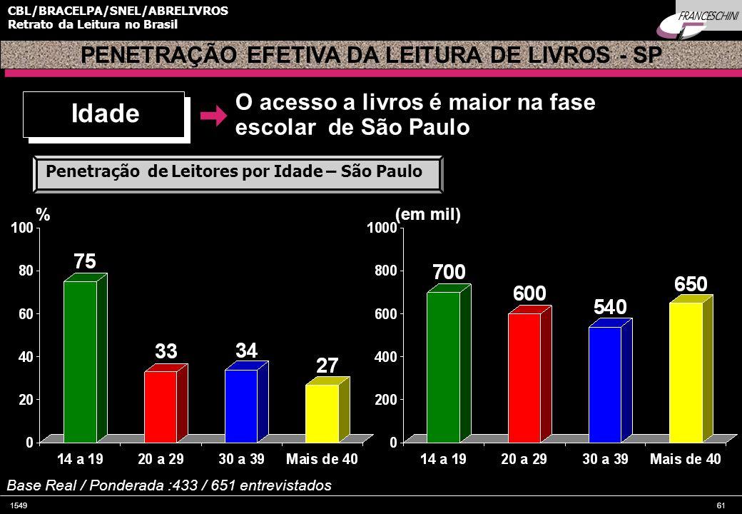 154961 CBL/BRACELPA/SNEL/ABRELIVROS Retrato da Leitura no Brasil PENETRAÇÃO EFETIVA DA LEITURA DE LIVROS - SP % Base Real / Ponderada :433 / 651 entrevistados Idade Penetração de Leitores por Idade – São Paulo (em mil) Influência de Brasília O acesso a livros é maior na fase escolar de São Paulo