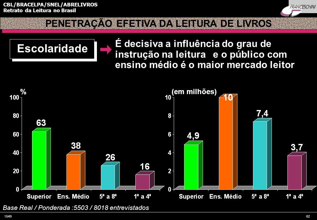 154962 CBL/BRACELPA/SNEL/ABRELIVROS Retrato da Leitura no Brasil PENETRAÇÃO EFETIVA DA LEITURA DE LIVROS Escolaridade É decisiva a influência do grau de instrução na leitura e o público com ensino médio é o maior mercado leitor %(em milhões) Base Real / Ponderada :5503 / 8018 entrevistados