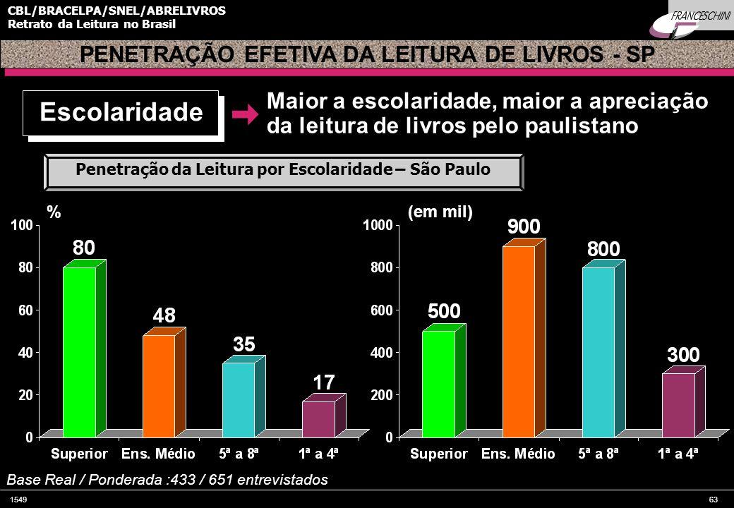 154963 CBL/BRACELPA/SNEL/ABRELIVROS Retrato da Leitura no Brasil PENETRAÇÃO EFETIVA DA LEITURA DE LIVROS - SP Escolaridade % Penetração da Leitura por Escolaridade – São Paulo (em mil) Base Real / Ponderada :433 / 651 entrevistados Maior a escolaridade, maior a apreciação da leitura de livros pelo paulistano