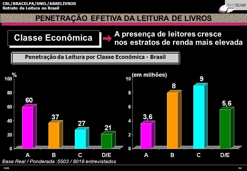 154964 CBL/BRACELPA/SNEL/ABRELIVROS Retrato da Leitura no Brasil PENETRAÇÃO EFETIVA DA LEITURA DE LIVROS % Base Real / Ponderada :5503 / 8018 entrevistados Classe Econômica Penetração da Leitura por Classe Econômica - Brasil (em milhões) A presença de leitores cresce nos estratos de renda mais elevada