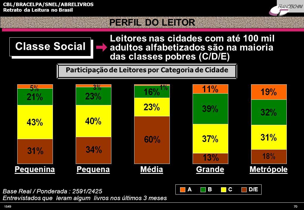 154970 CBL/BRACELPA/SNEL/ABRELIVROS Retrato da Leitura no Brasil Pequenina Base Real / Ponderada : 2591/2425 Entrevistados que leram algum livros nos últimos 3 meses Classe Social Perfil do Leitor por Escolaridade – São PauloParticipação de Leitores por Categoria de Cidade Leitores nas cidades com até 100 mil adultos alfabetizados são na maioria das classes pobres (C/D/E) PERFIL DO LEITOR PequenaMédiaGrandeMetrópole ABCD/E