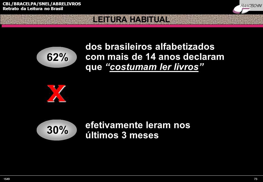 154973 CBL/BRACELPA/SNEL/ABRELIVROS Retrato da Leitura no Brasil62% LEITURA HABITUAL dos brasileiros alfabetizados com mais de 14 anos declaram que costumam ler livros 30% efetivamente leram nos últimos 3 meses X