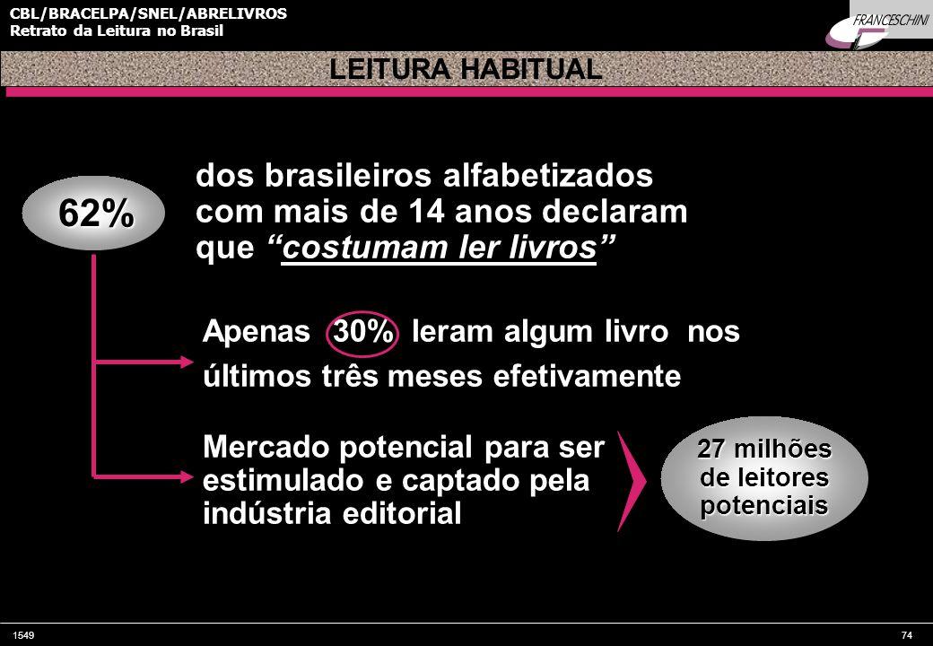 154974 CBL/BRACELPA/SNEL/ABRELIVROS Retrato da Leitura no Brasil Apenas 30% leram algum livro nos últimos três meses efetivamente 62% LEITURA HABITUAL dos brasileiros alfabetizados com mais de 14 anos declaram que costumam ler livros Mercado potencial para ser estimulado e captado pela indústria editorial 27 milhões de leitores potenciais