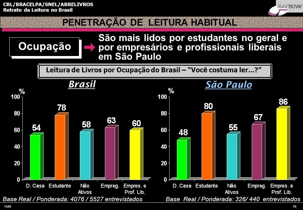 154976 CBL/BRACELPA/SNEL/ABRELIVROS Retrato da Leitura no Brasil São mais lidos por estudantes no geral e por empresários e profissionais liberais em São Paulo PENETRAÇÃO DE LEITURA HABITUAL % % Brasil São Paulo Base Real / Ponderada: 4076 / 5527 entrevistadosBase Real / Ponderada: 326/ 440 entrevistados Ocupação Leitura de Livros por Ocupação do Brasil – Você costuma ler...?