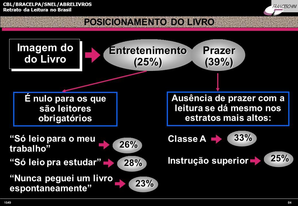 154984 CBL/BRACELPA/SNEL/ABRELIVROS Retrato da Leitura no Brasil Imagem do do Livro POSICIONAMENTO DO LIVRO Entretenimento(25%)Prazer(39%) É nulo para os que são leitores obrigatórios Só leio para o meu trabalho Só leio pra estudar Nunca peguei um livro espontaneamente Ausência de prazer com a leitura se dá mesmo nos estratos mais altos: Classe A Instrução superior 33% 25% 26% 28% 23%