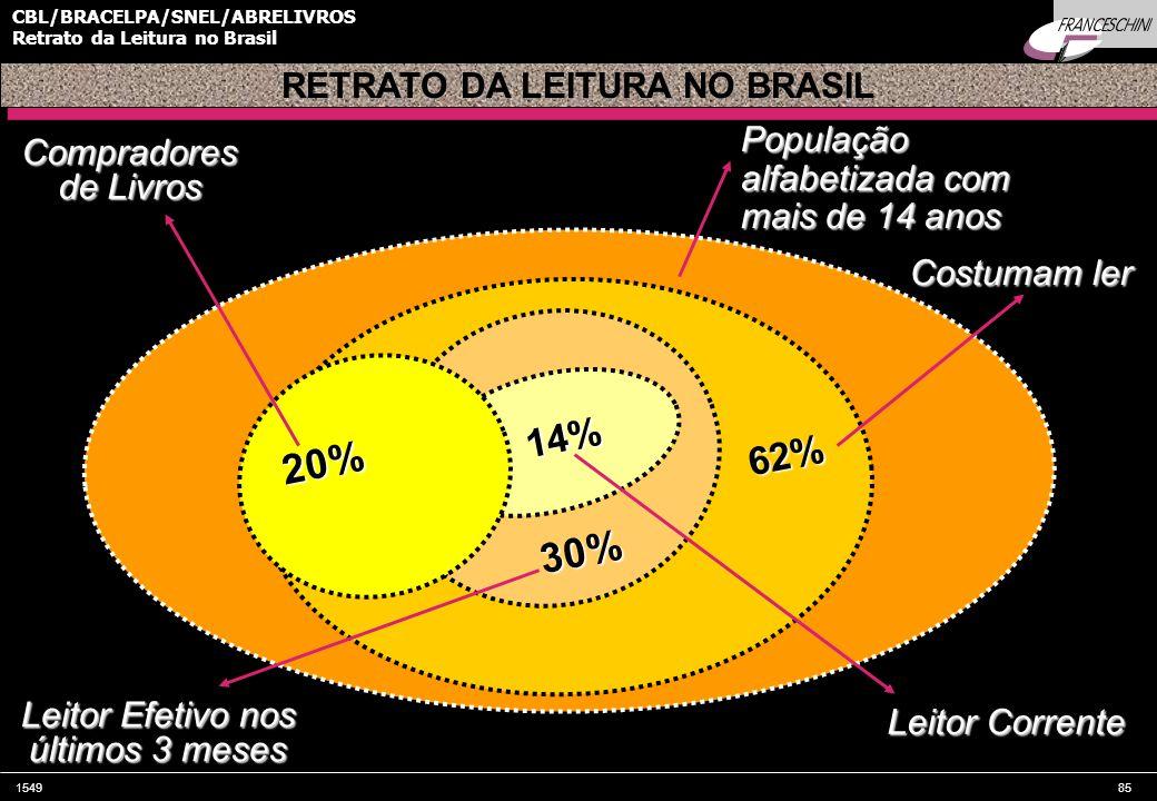 154985 CBL/BRACELPA/SNEL/ABRELIVROS Retrato da Leitura no Brasil População alfabetizada com mais de 14 anos RETRATO DA LEITURA NO BRASIL Compradores de Livros Leitor Corrente 20% 30% Leitor Efetivo nos últimos 3 meses 14% 62% Costumam ler