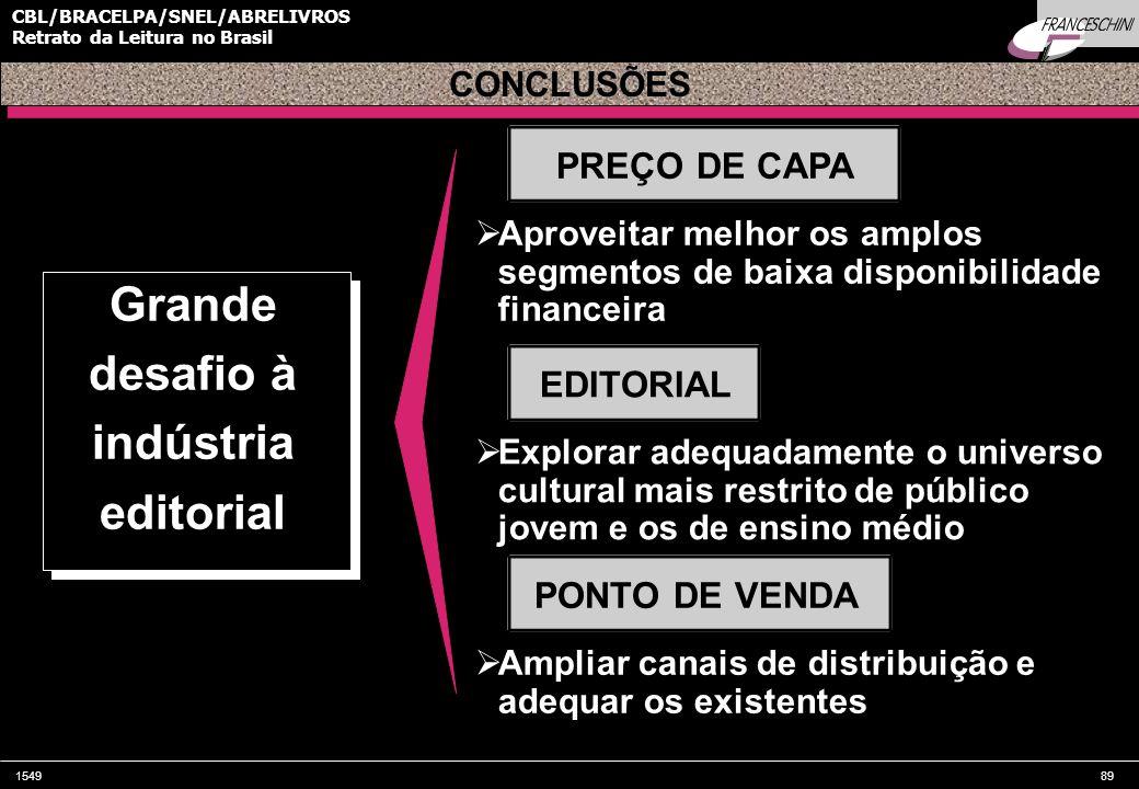 154989 CBL/BRACELPA/SNEL/ABRELIVROS Retrato da Leitura no Brasil  Aproveitar melhor os amplos segmentos de baixa disponibilidade financeira CONCLUSÕES Grande desafio à indústria editorial PREÇO DE CAPA EDITORIAL  Explorar adequadamente o universo cultural mais restrito de público jovem e os de ensino médio PONTO DE VENDA  Ampliar canais de distribuição e adequar os existentes