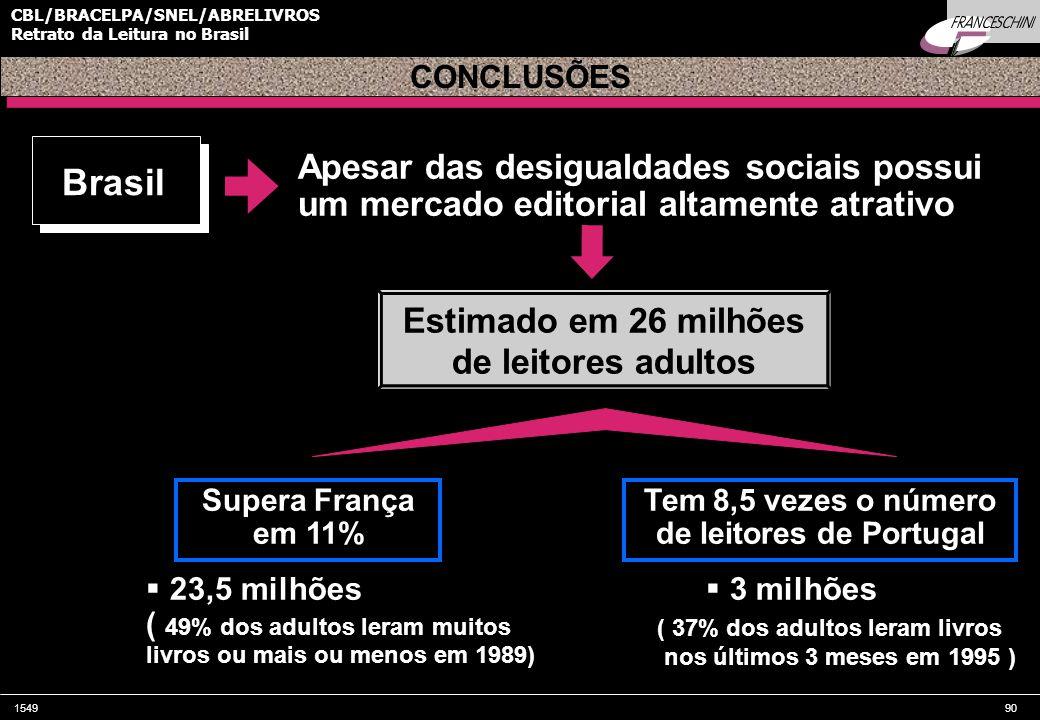 154990 CBL/BRACELPA/SNEL/ABRELIVROS Retrato da Leitura no Brasil Brasil Estimado em 26 milhões de leitores adultos Supera França em 11%  23,5 milhões ( 49% dos adultos leram muitos livros ou mais ou menos em 1989) CONCLUSÕES Apesar das desigualdades sociais possui um mercado editorial altamente atrativo Tem 8,5 vezes o número de leitores de Portugal  3 milhões ( 37% dos adultos leram livros nos últimos 3 meses em 1995 )