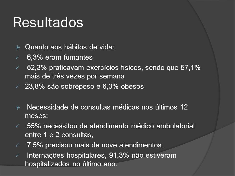 Resultados  Quanto aos hábitos de vida: 6,3% eram fumantes 52,3% praticavam exercícios físicos, sendo que 57,1% mais de três vezes por semana 23,8% são sobrepeso e 6,3% obesos  Necessidade de consultas médicas nos últimos 12 meses: 55% necessitou de atendimento médico ambulatorial entre 1 e 2 consultas, 7,5% precisou mais de nove atendimentos.