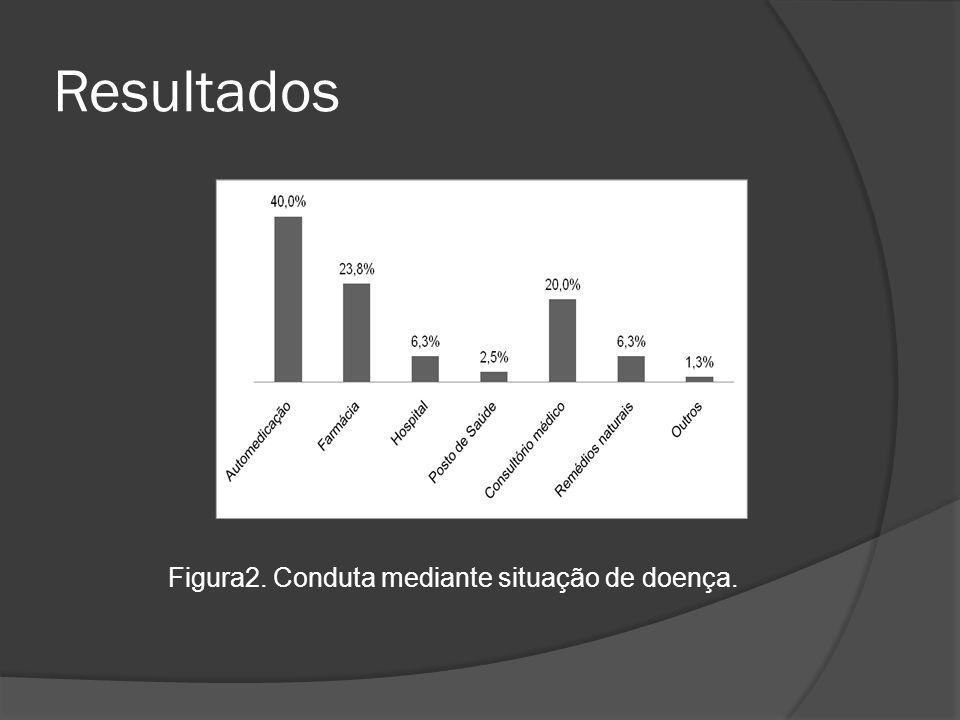 Resultados Figura2. Conduta mediante situação de doença.