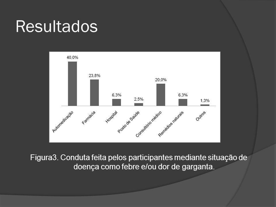 Resultados Figura3. Conduta feita pelos participantes mediante situação de doença como febre e/ou dor de garganta.