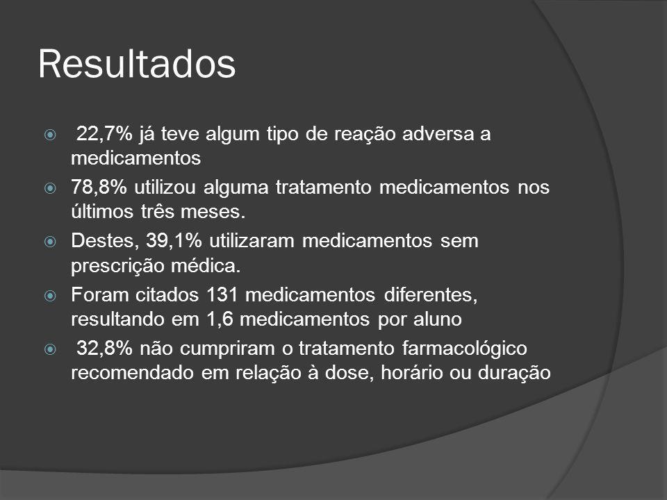 Resultados  22,7% já teve algum tipo de reação adversa a medicamentos  78,8% utilizou alguma tratamento medicamentos nos últimos três meses.  Deste