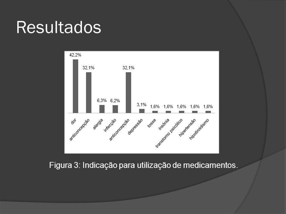 Resultados Figura 3: Indicação para utilização de medicamentos.