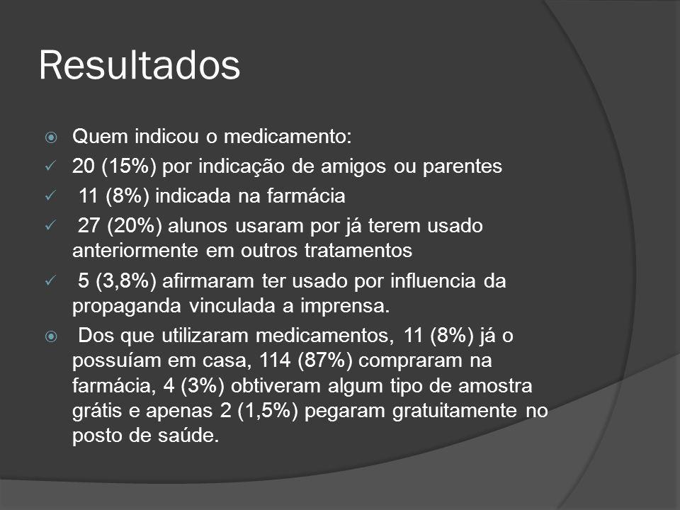 Resultados  Quem indicou o medicamento: 20 (15%) por indicação de amigos ou parentes 11 (8%) indicada na farmácia 27 (20%) alunos usaram por já terem