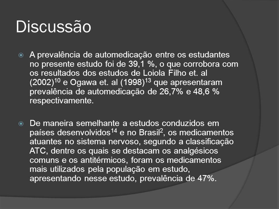 Discussão  A prevalência de automedicação entre os estudantes no presente estudo foi de 39,1 %, o que corrobora com os resultados dos estudos de Loiola Filho et.
