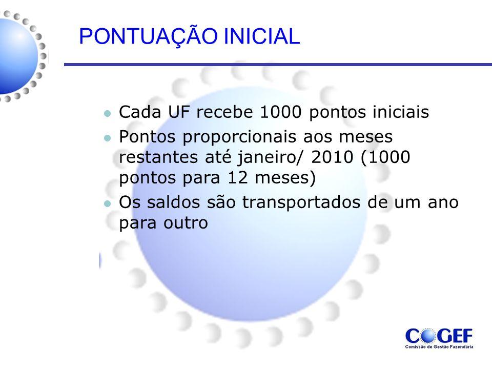 PONTUAÇÃO INICIAL Cada UF recebe 1000 pontos iniciais Pontos proporcionais aos meses restantes até janeiro/ 2010 (1000 pontos para 12 meses) Os saldos são transportados de um ano para outro