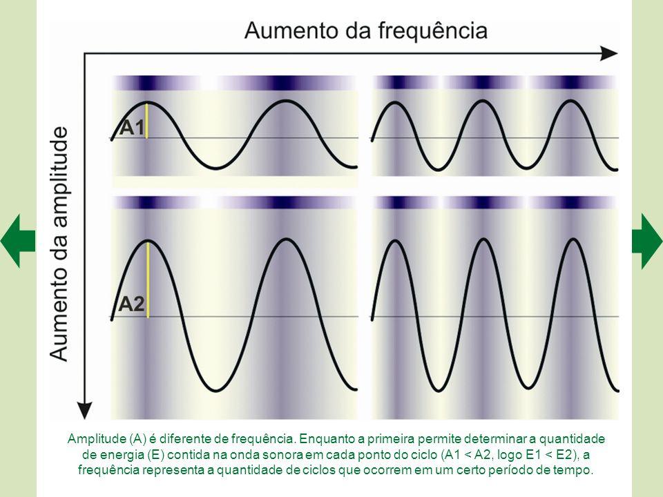 Os tons puros são ondas senoidais. Neste experimento imaginário, mede- se a densidade de partículas em um ponto fixo durante algum tempo (A). Verifica