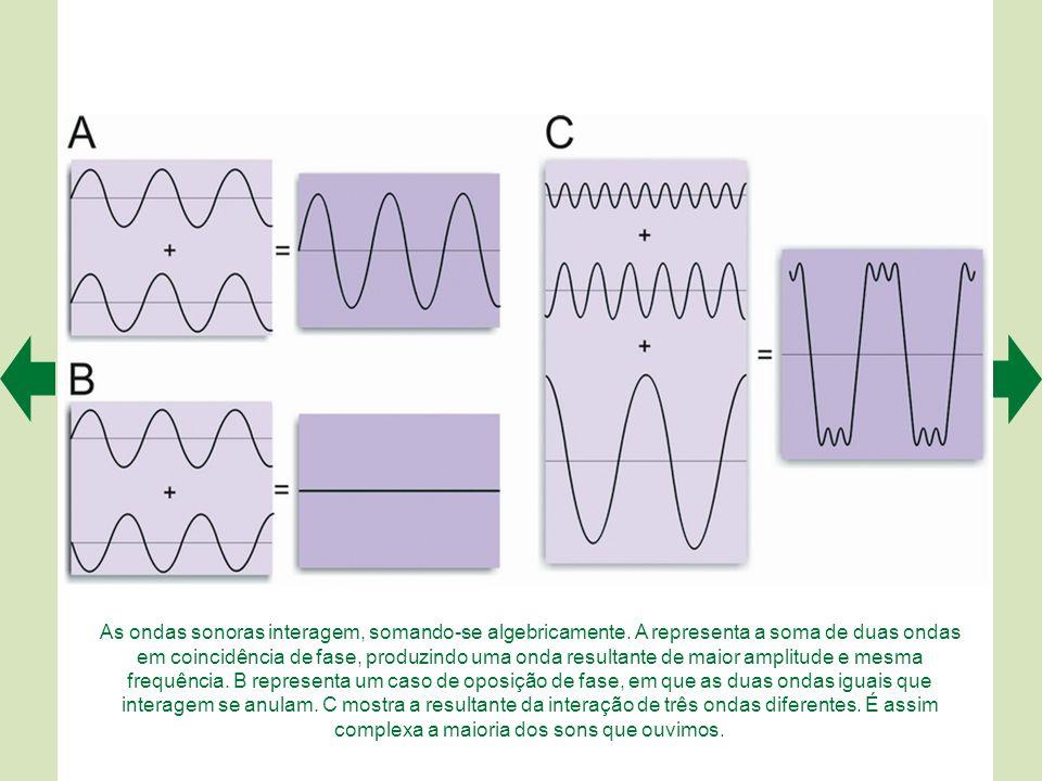 As ondas sonoras interagem, somando-se algebricamente.