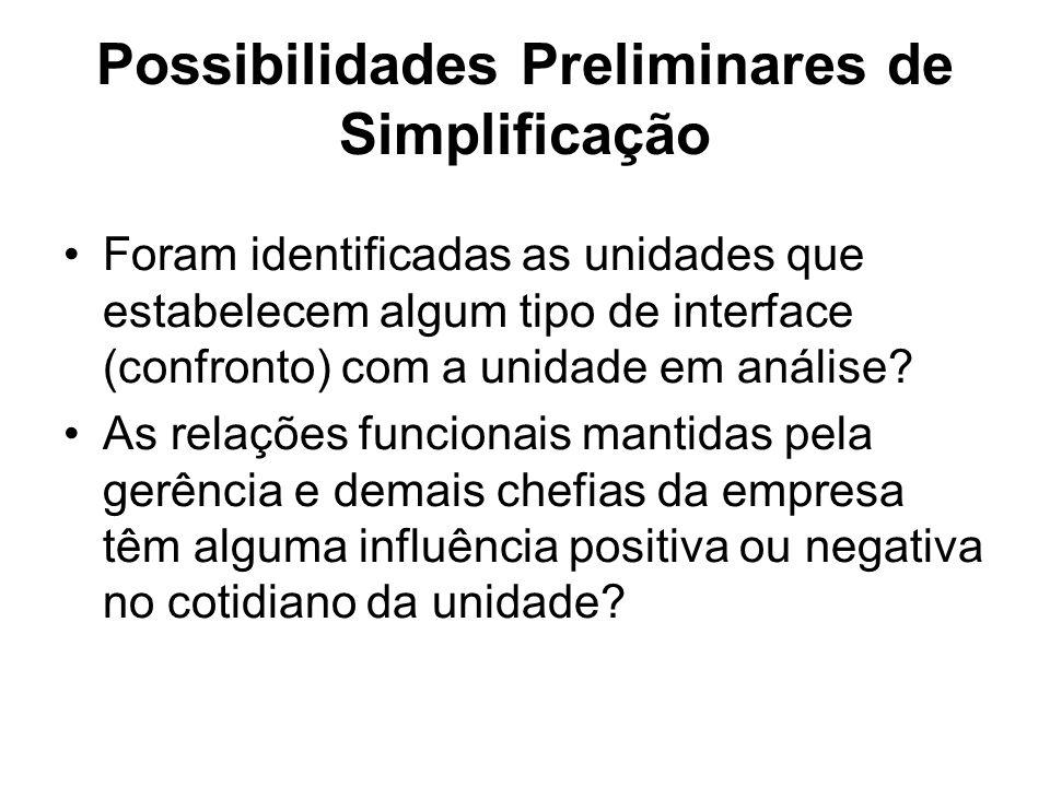 Possibilidades Preliminares de Simplificação Foram identificadas as unidades que estabelecem algum tipo de interface (confronto) com a unidade em anál