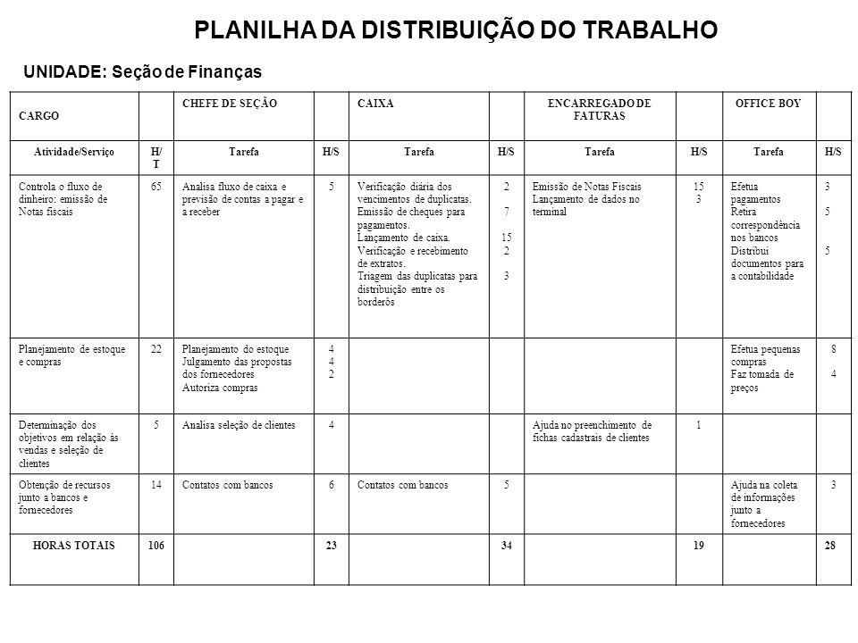 PLANILHA DA DISTRIBUIÇÃO DO TRABALHO UNIDADE: Seção de Finanças CARGO CHEFE DE SEÇÃOCAIXAENCARREGADO DE FATURAS OFFICE BOY Atividade/ServiçoH/ T TarefaH/STarefaH/STarefaH/STarefaH/S Controla o fluxo de dinheiro: emissão de Notas fiscais 65Analisa fluxo de caixa e previsão de contas a pagar e a receber 5Verificação diária dos vencimentos de duplicatas.