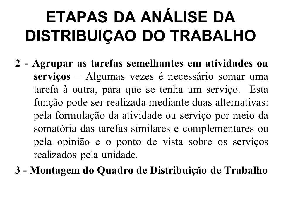 Análise do quadro de Distribuição do Trabalho – A análise é efetuada com base em quatro blocos: –Tempo.
