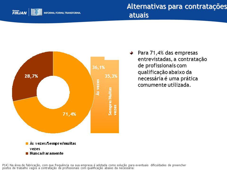 Alternativas para contratações atuais atuais Para 71,4% das empresas entrevistadas, a contratação de profissionais com qualificação abaixo da necessár