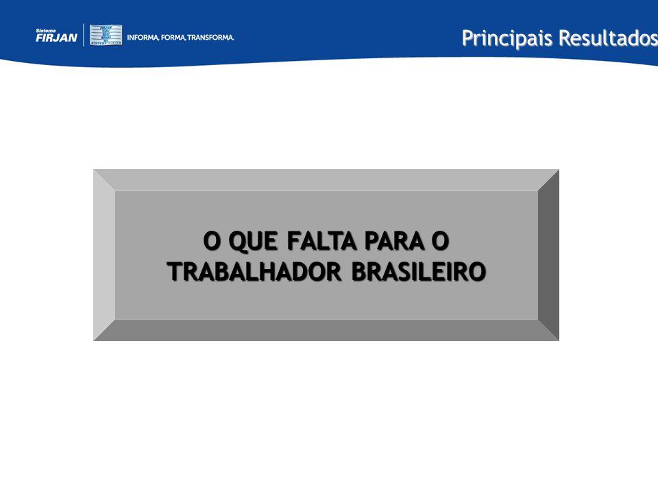 Principais Resultados O QUE FALTA PARA O TRABALHADOR BRASILEIRO