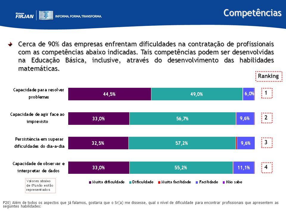 Competências Cerca de 90% das empresas enfrentam dificuldades na contratação de profissionais com as competências abaixo indicadas. Tais competências