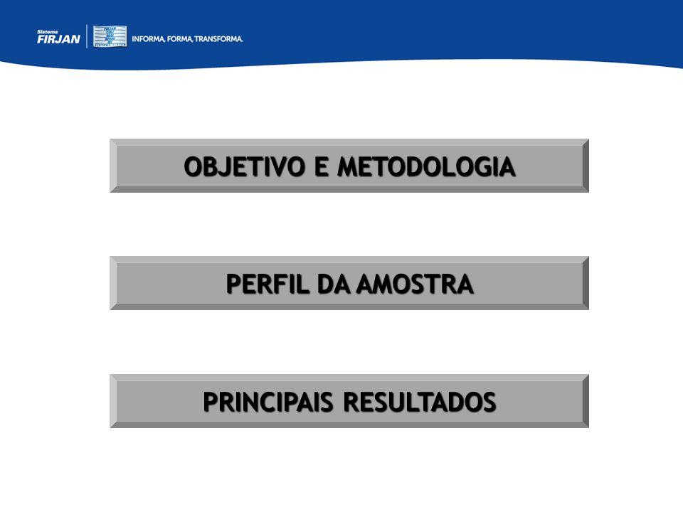 OBJETIVO E METODOLOGIA PERFIL DA AMOSTRA PRINCIPAIS RESULTADOS