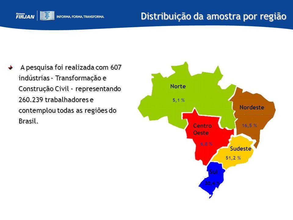 16,5 % Norte 5,1 % 6,8 % Centro Oeste Sul 20,4 % Sudeste 51,2 % Nordeste A pesquisa foi realizada com 607 indústrias - Transformação e Construção Civi