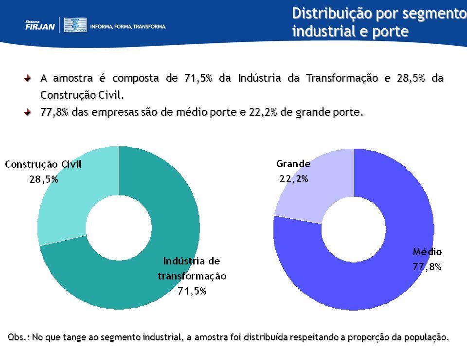 Distribuição por segmento industrial e porte A amostra é composta de 71,5% da Indústria da Transformação e 28,5% da Construção Civil. 77,8% das empres