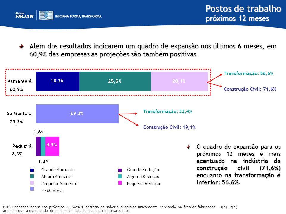 Postos de trabalho próximos 12 meses Além dos resultados indicarem um quadro de expansão nos últimos 6 meses, em 60,9% das empresas as projeções são t