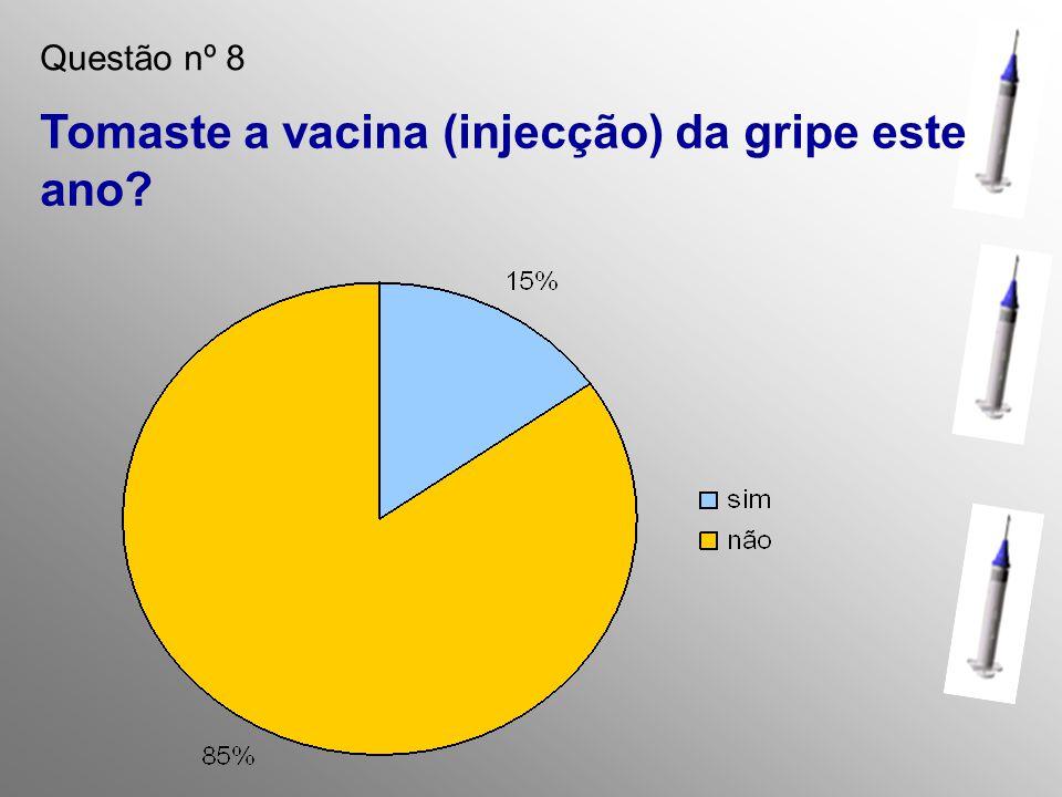 Questão nº 8 Tomaste a vacina (injecção) da gripe este ano