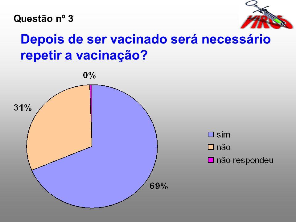 Questão nº 3 Depois de ser vacinado será necessário repetir a vacinação?
