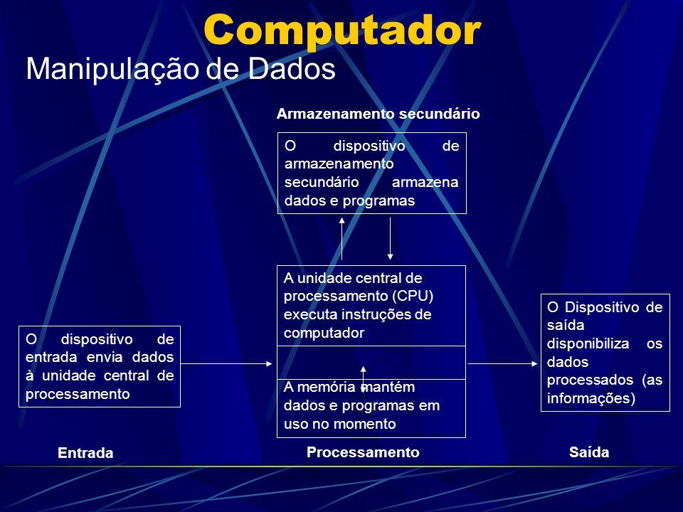 Computador Manipulação de Dados O dispositivo de entrada envia dados à unidade central de processamento O dispositivo de armazenamento secundário arma