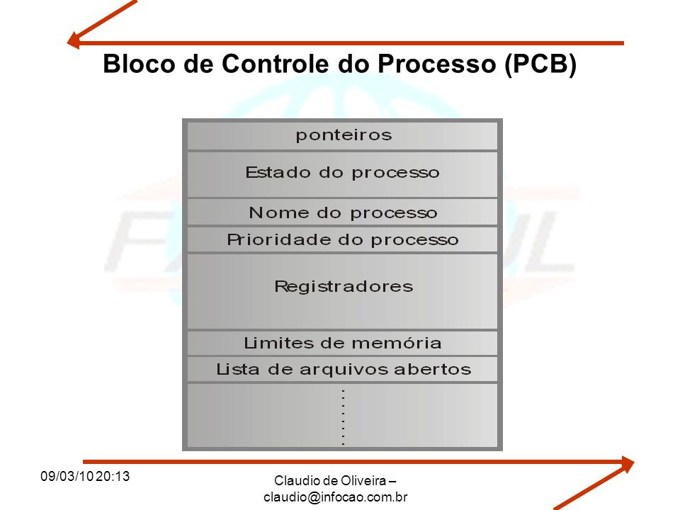 09/03/10 20:13 Claudio de Oliveira – claudio@infocao.com.br Bloco de Controle do Processo (PCB)