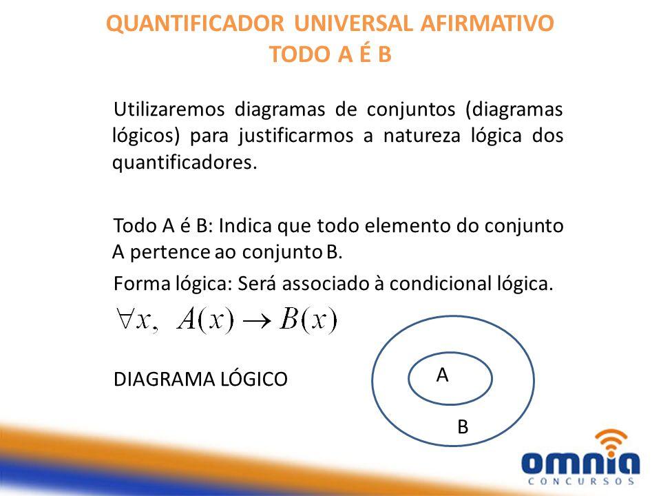 QUANTIFICADOR UNIVERSAL AFIRMATIVO TODO A É B Utilizaremos diagramas de conjuntos (diagramas lógicos) para justificarmos a natureza lógica dos quantificadores.