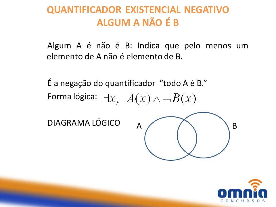 QUANTIFICADOR EXISTENCIAL NEGATIVO ALGUM A NÃO É B Algum A é não é B: Indica que pelo menos um elemento de A não é elemento de B.