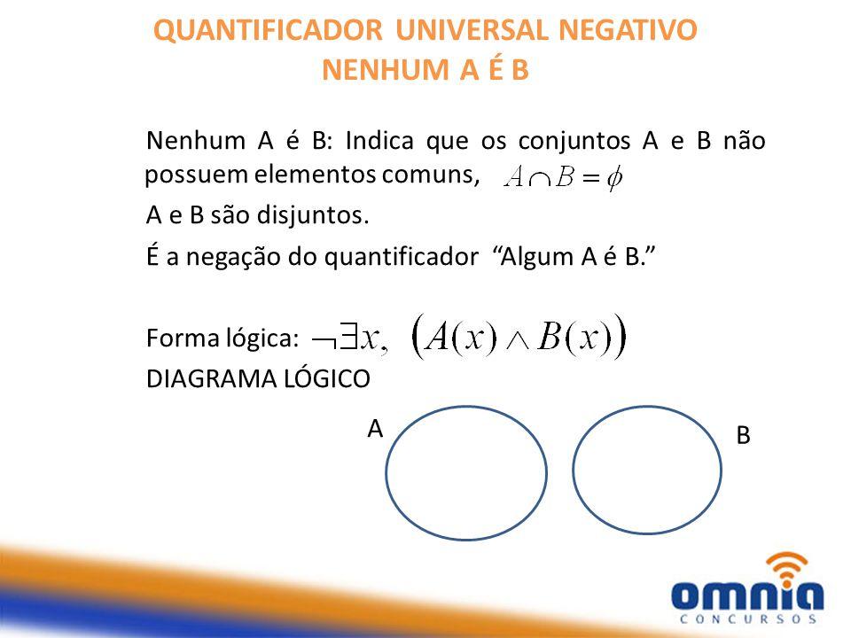 QUANTIFICADOR UNIVERSAL NEGATIVO NENHUM A É B Nenhum A é B: Indica que os conjuntos A e B não possuem elementos comuns, A e B são disjuntos.