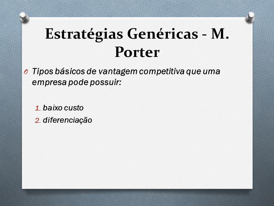 Estratégias Genéricas - M. Porter O Tipos básicos de vantagem competitiva que uma empresa pode possuir: 1. baixo custo 2. diferenciação