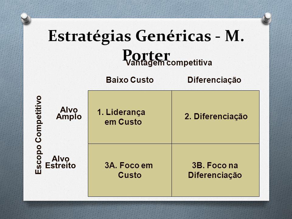 Estratégias Genéricas - M. Porter Escopo Competitivo 1. Liderança em Custo 2. Diferenciação 3A. Foco em Custo 3B. Foco na Diferenciação Vantagem compe